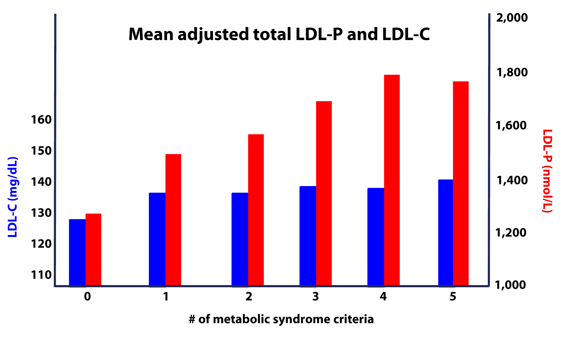 LDL-C vs. LDL-P in MS